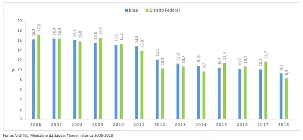 Percentual de fumantes no conjunto da população adulta no DF e no Brasil, 2008 a 2018 — Foto: Reprodução/SEDF
