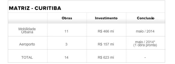 tabela matriz curitiba (Foto: infoesporte)