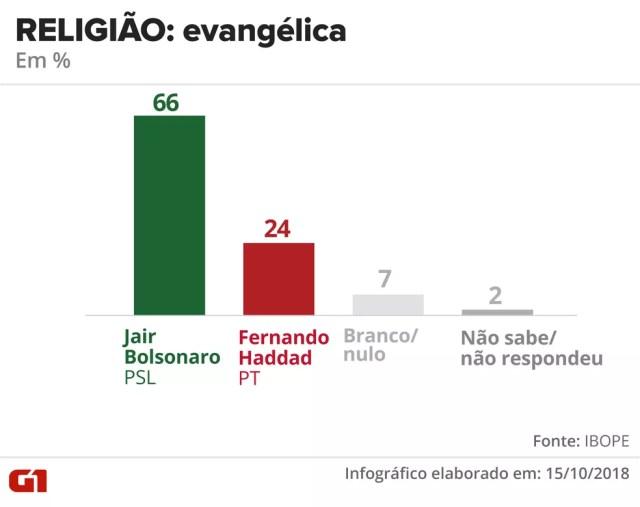 Pesquisa Ibope - 15 de outubro - intenção de voto por segmentos - religião: evangélica — Foto: Arte/G1