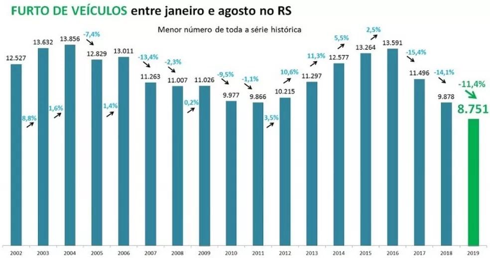 Furto de veículos no RS — Foto: SSPRS/Divulgação