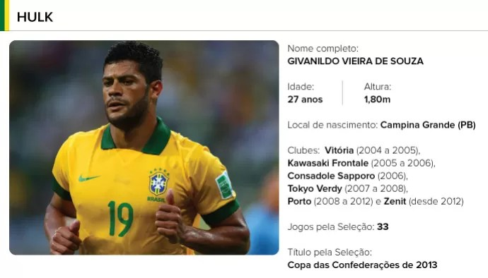 PERFIL jogadores brasil - HULK (Foto: Editoria de arte)