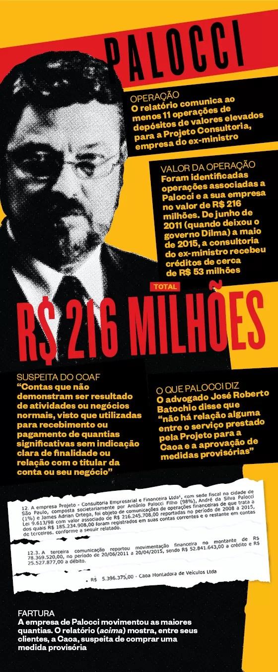 FARTURA A empresa de Palocci movimentou as maiores quantias. O relatório (acima) mostra, entre seus clientes, a Caoa, suspeita de comprar uma medida provisória (Foto: )