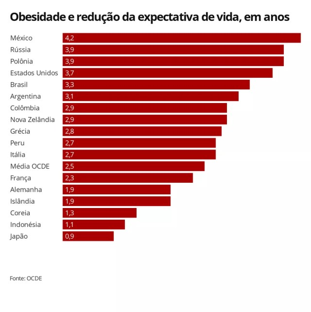 Gráfico mostra em quantos anos a obesidade reduz a expectativa de vida por país — Foto: Infografia/G1