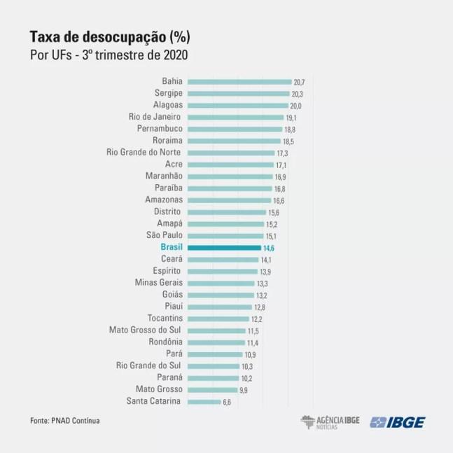 Taxa de desemprego no 3º trimestre por estado — Foto: Divulgação/IBGE