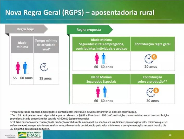 Proposta de nova regra geral para aposentadoria rural em texto do governo para reforma da Previdência — Foto: Reprodução/Ministério da Economia