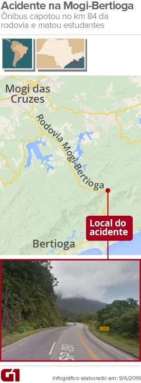 Acidente Mogi-Bertioga mapa (Foto: Arte/ G1)