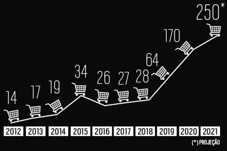 Gráficos sobre aquisições de startups de capital fechado (Foto:  )