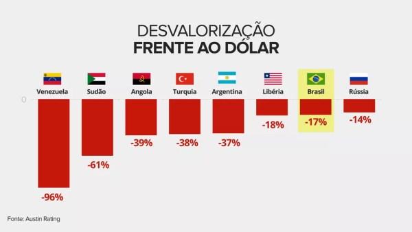 Real é a 7ª moeda que acumula a maior desvalorização no ano (Foto: Infografia: Juliane Souza/G1)
