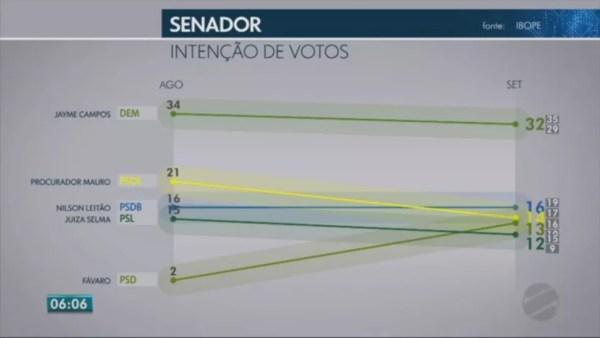 Pesquisa Ibope para senador no Mato Grosso em 20/09 — Foto: Reprodução/TV Globo
