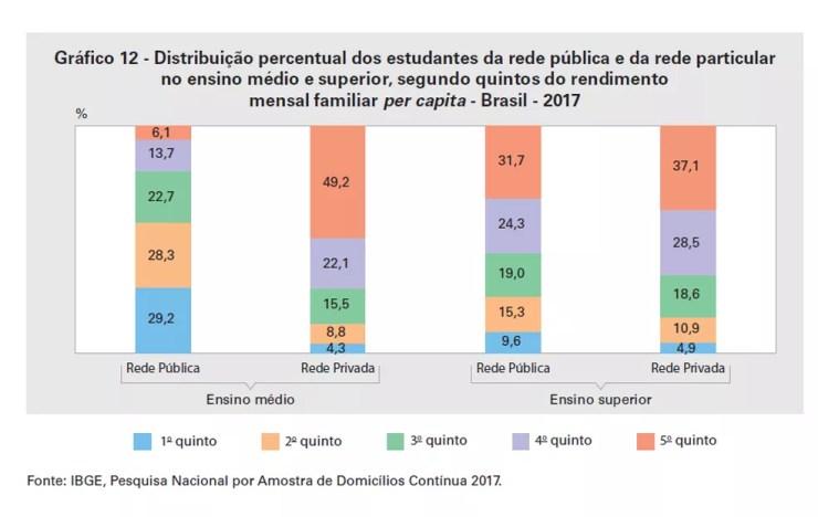 Distribuição nas redes pública e particular por renda — Foto: Reprodução/IBGE