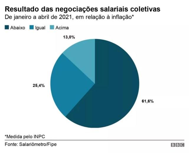 Resultado das negociações salariais coletivas — Foto: BBC Brasil