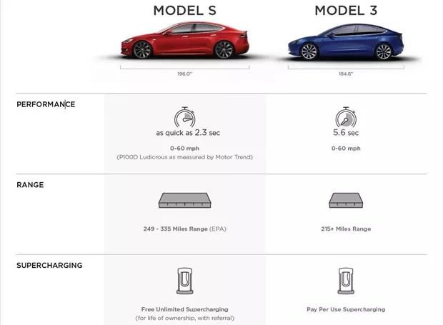 Vazam detalhes técnicos do Tesla Model 3, que chegará ao Brasil (Foto: Reprodução / InsideEVs)