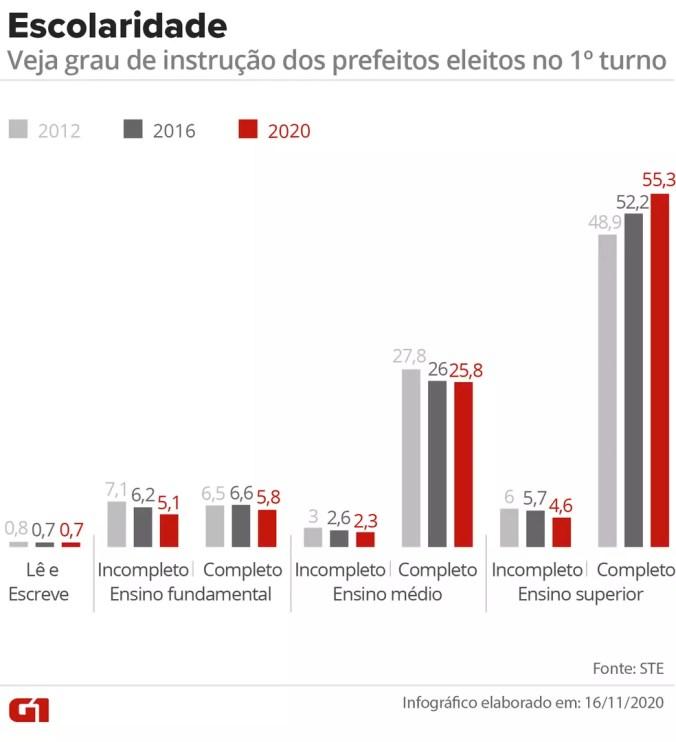Gráfico compara escolaridade dos prefeitos eleitos no 1º turno em 2012, 2016 e 2020 — Foto: Wagner Magalhães/Arte G1