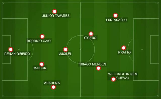 Formação do São Paulo na semifinal: com Cueva, posse de bola deve aumentar (Foto: Arte: GloboEsporte.com)