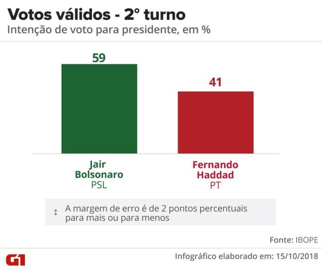 Pesquisa Ibope - 15 de outubro - segundo turno da eleição presidencial — Foto: Arte/G1