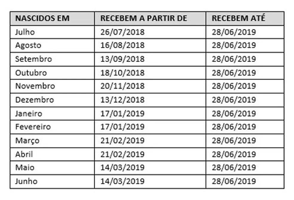 pis Começa o pagamento do abono salarial PIS-Pasep 2018-2019