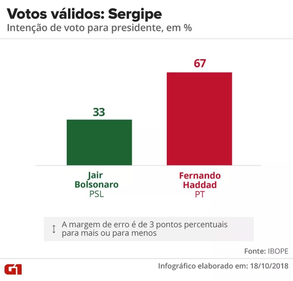 Pesquisa Ibope - 2º turno - Sergipe - votos válidos no estado — Foto: Arte/G1
