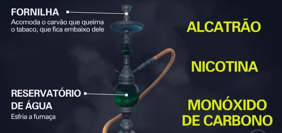 Uso do narguilé — Foto: Reprodução/Fantástico