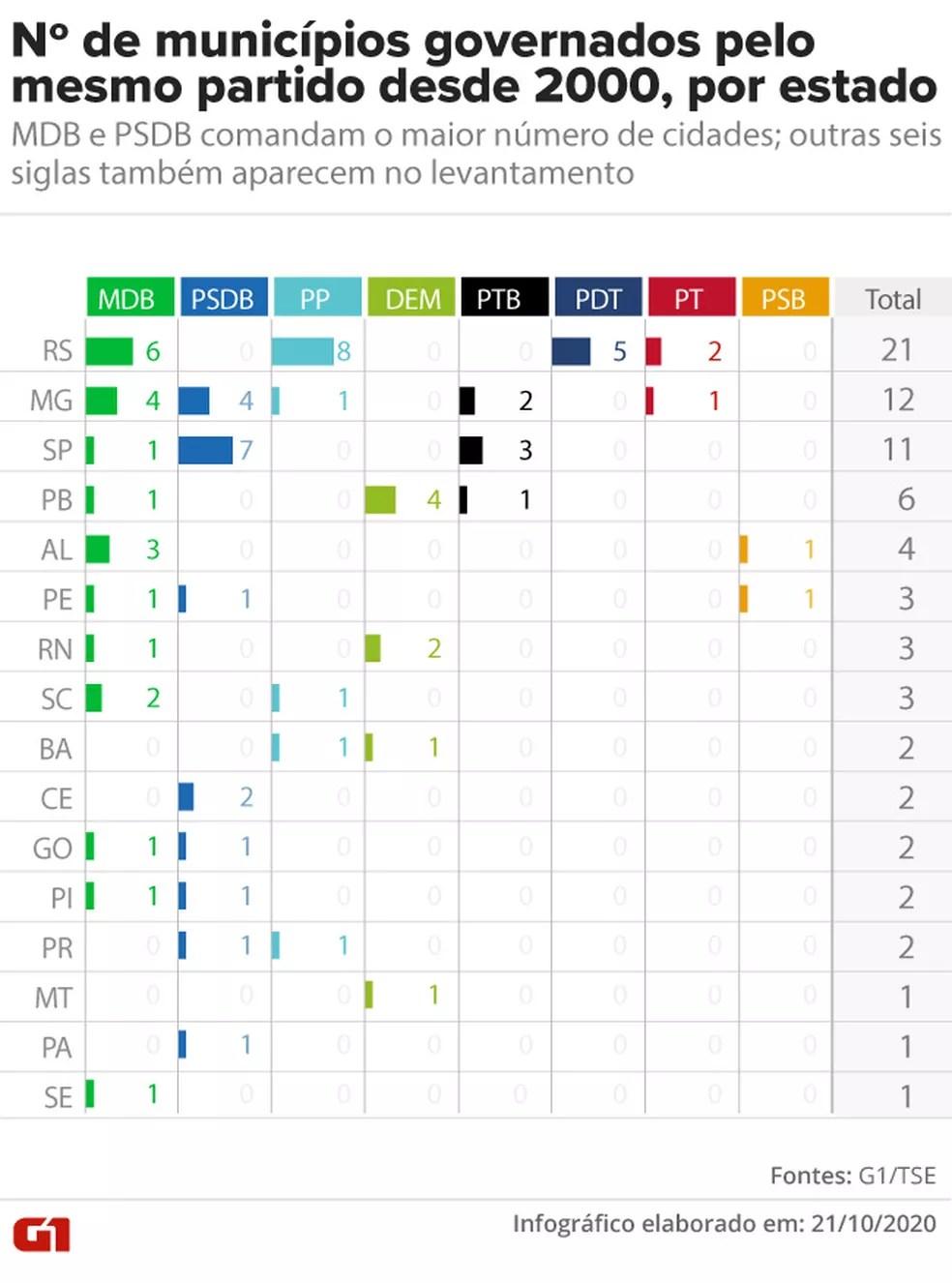 Nº de municípios governados pelo mesmo partido desde 2000, por estado: MDB e PSDB comandam o maior número de cidades; outras seis siglas também aparecem no levantamento — Foto: Aparecido Gonçalves / G1