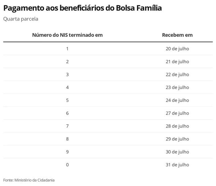 Bolsa Família, Parcela 4 — Foto: Economia G1