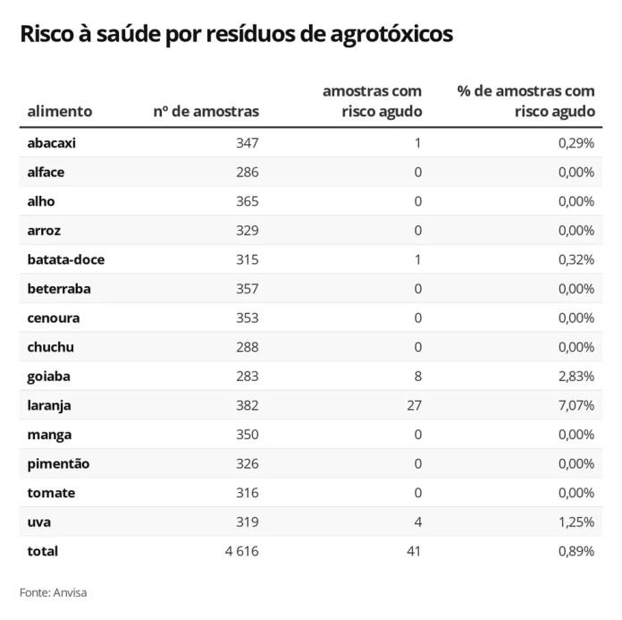Avaliação de potencial de risco dos resíduos de agrotóxicos dos alimentos, segundo a Anvisa — Foto: Luciana de Oliveira/G1