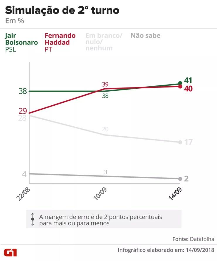 Datafolha - 14 de setembro de 2018 - Simulação de segundo turno entre Bolsonaro x Haddad — Foto: Arte/G1