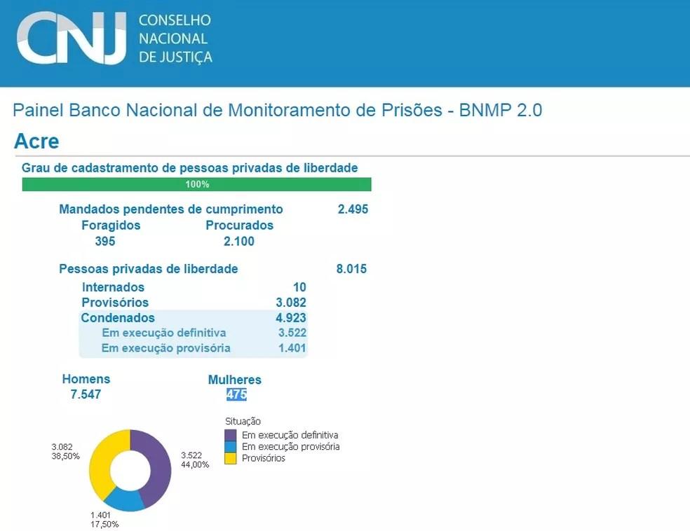 Dados do CNJ mostram que o Acre tem mais de 2,4 mil mandados de prisão pendentes — Foto: Reprodução/CNJ