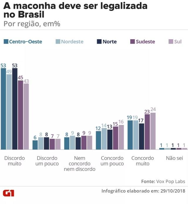 Legalização da maconha no Brasil - por região — Foto: G1