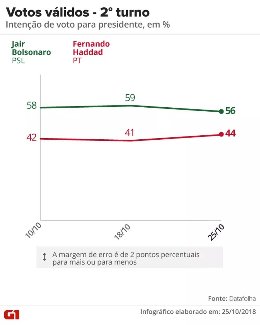 datafolha-2510-votos-validos Datafolha para presidente, votos válidos: Bolsonaro, 56%; Haddad, 44%