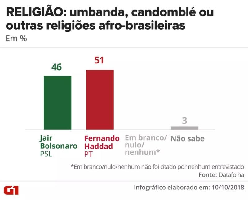 Pesquisa Datafolha - 10 de outubro - intenção de voto por segmentos - religião: umbanda, candomblé e outras religiões afro-brasileiras — Foto: Arte/G1
