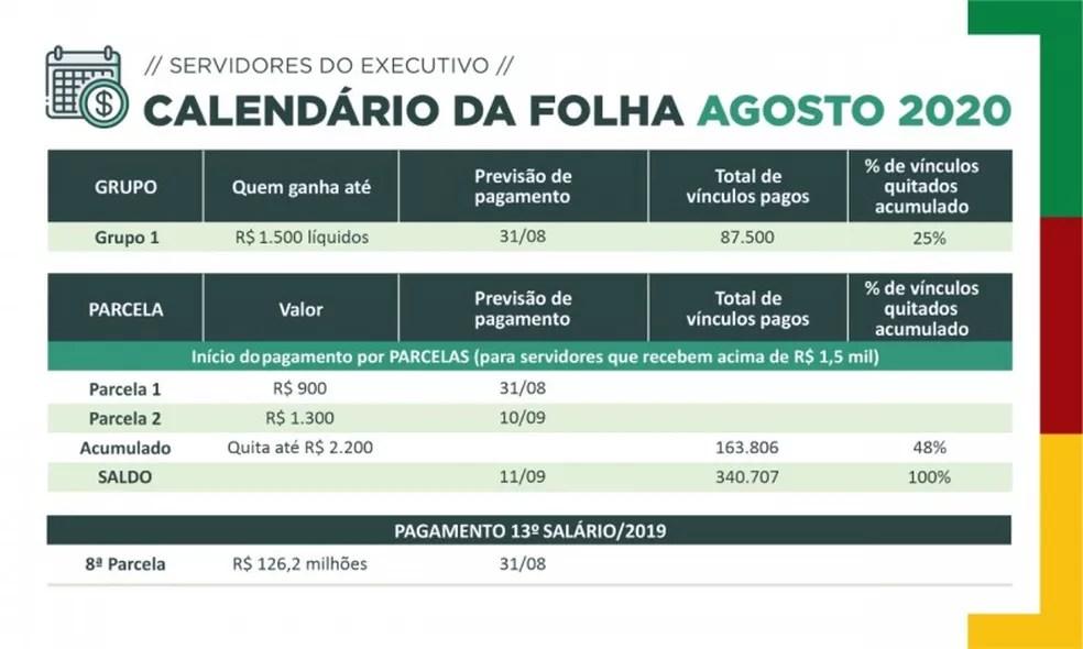 Cronograma de pagamento da folha de agosto de 2020 — Foto: Tesouro do RS/Divulgação
