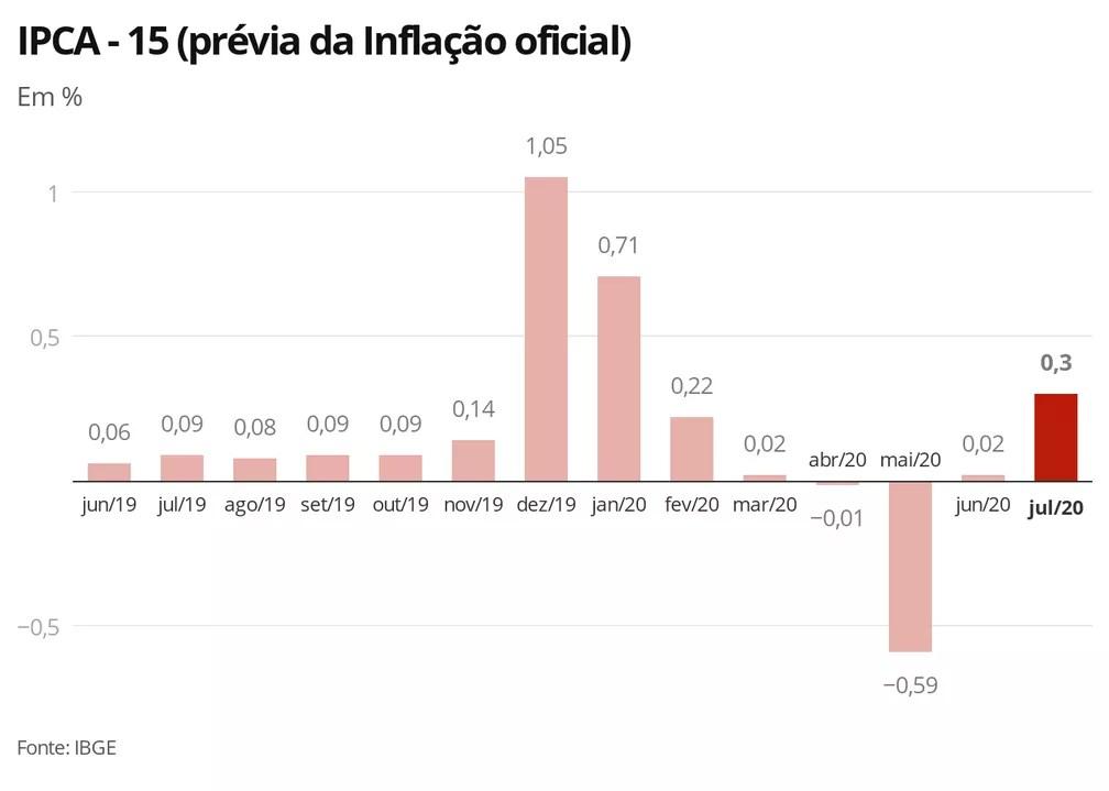 IPCA-15 — Foto: Economia/G1