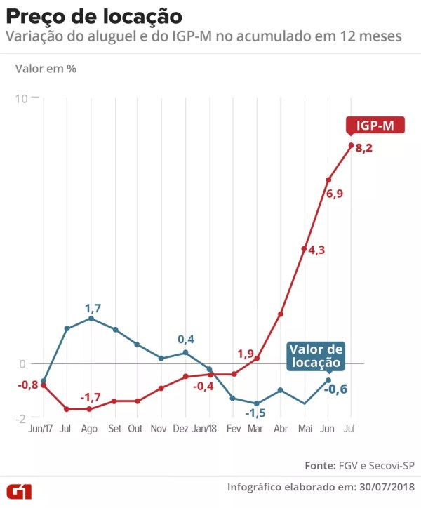 Preço de locação e IGP-M acumulado em 12 meses. (Foto: Infografia G1)