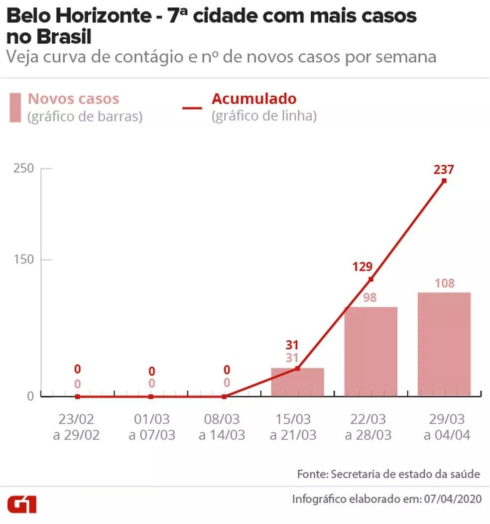 Curva de contágio em Belo Horizonte até 04/04 — Foto: Arte/G1