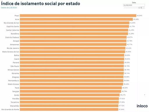 Levantamento aponta RN com pior índice de isolamento social do país, no sábado (1º) — Foto: Reprodução
