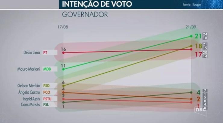 Ibope governador - Santa Catarina — Foto: NSC/Reprodução