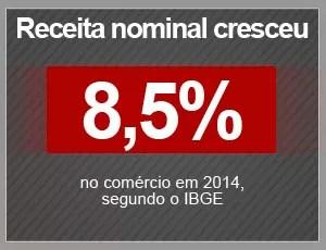 Receita nominal no comércio cresceu 8,5% em 2014 (Foto: G1)