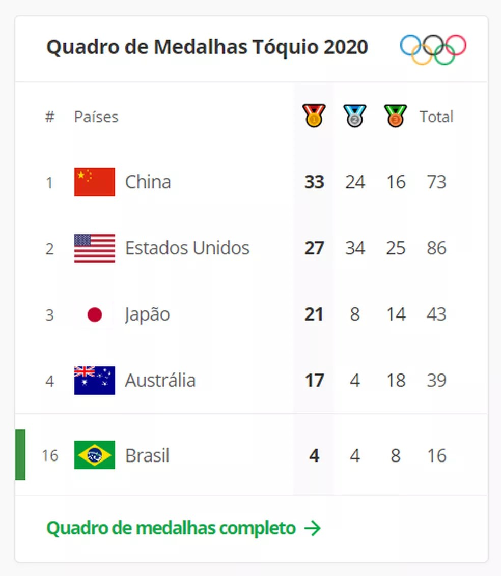 Quadro de medalhas das Olimpíadas de Tóquio do ge na manhã desta quinta — Foto: Reprodução/ge.globo