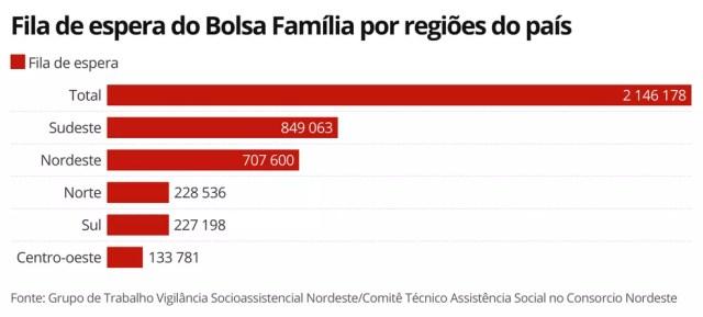 Fila de espera de famílias pelo Bolsa Família nas cinco regiões do país — Foto: Economia G1
