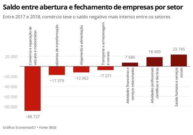 Comércio foi o segmento com o saldo mais negativo entre abertura e fechamento de empresas em 2018 — Foto: Economia/G1