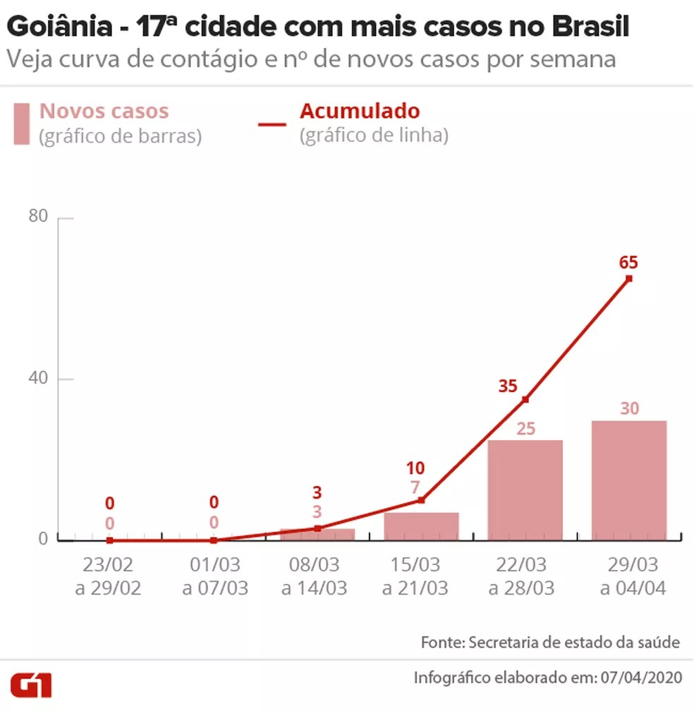Casos confirmados de Covid-19 em Goiânia — Foto: Arte/G1