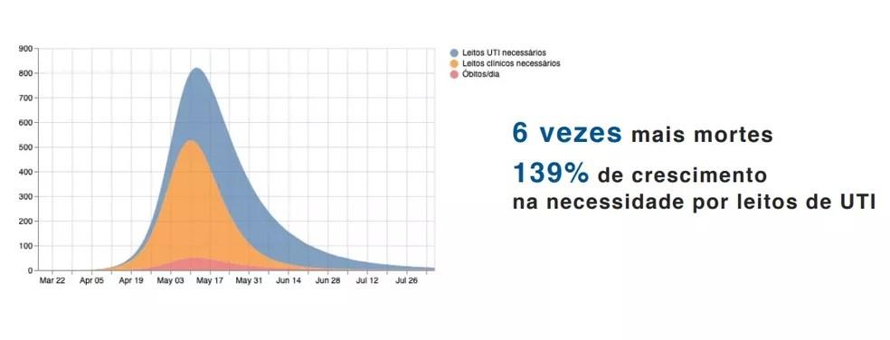 curva joao pessoa coronavirus - Estudo indica que sem isolamento social João Pessoa teria seis vezes mais mortes pelo coronavírus