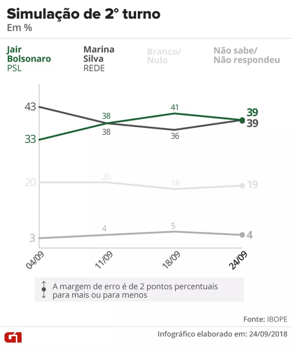 Pesquisa Ibope - 24 de setembro - Simulação de segundo turno entre Bolsonaro e Marina. — Foto: Arte/G1