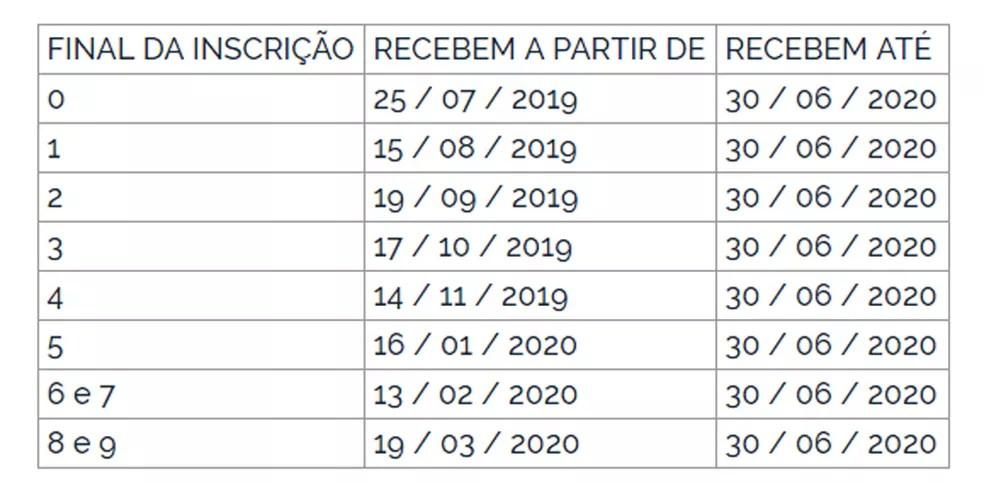paep Pagamento do abono salarial do PIS-Pasep 2019-2020 começa nesta quinta
