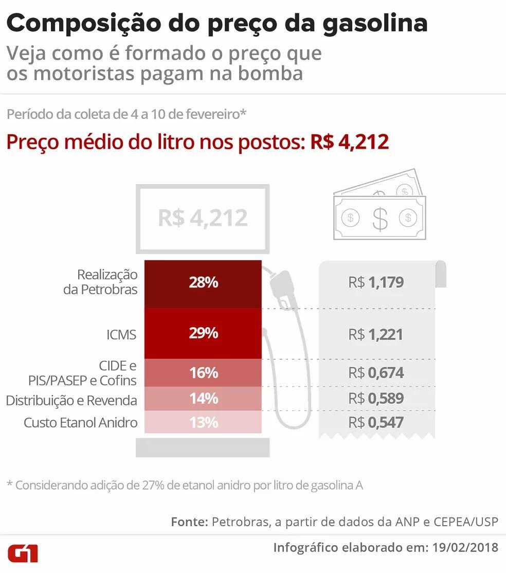 Composição do preço da gasolina (Foto: Infografia Igor Estrella/G1)