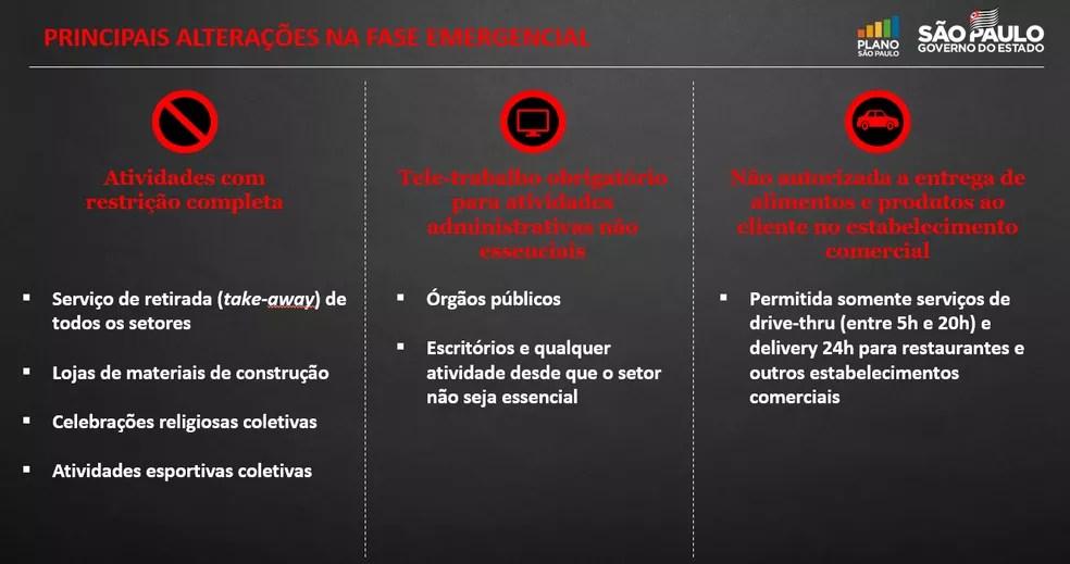 Novas regras da fase emergencial no estado de SP — Foto: Reprodução/Governo de SP