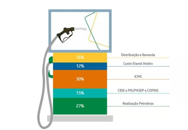 Composição do preço da gasolina, segundo levantamento da Petrobras, a partir de dados da ANP e CEPEA/USP — Foto: Divulgação