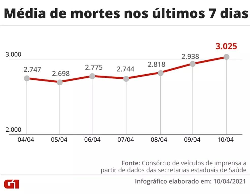 Média móvel volta a passar de 3 mil mortes por dia — Foto: Arte G1