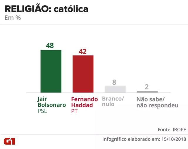 Pesquisa Ibope - 15 de outubro - intenção de voto por segmentos - religião: católica — Foto: Arte/G1