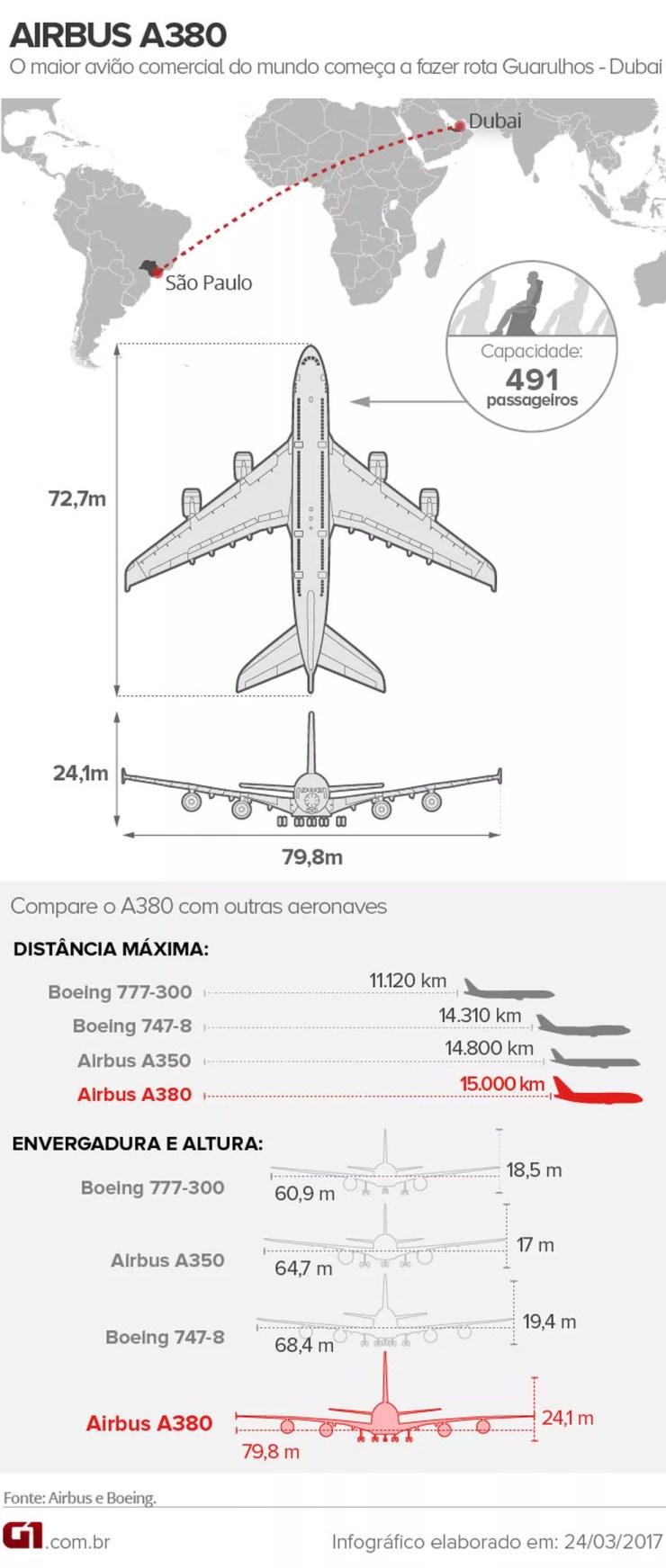 Compare o A380 com outras aeronaves comerciais (Foto: Editoria de Arte/G1)